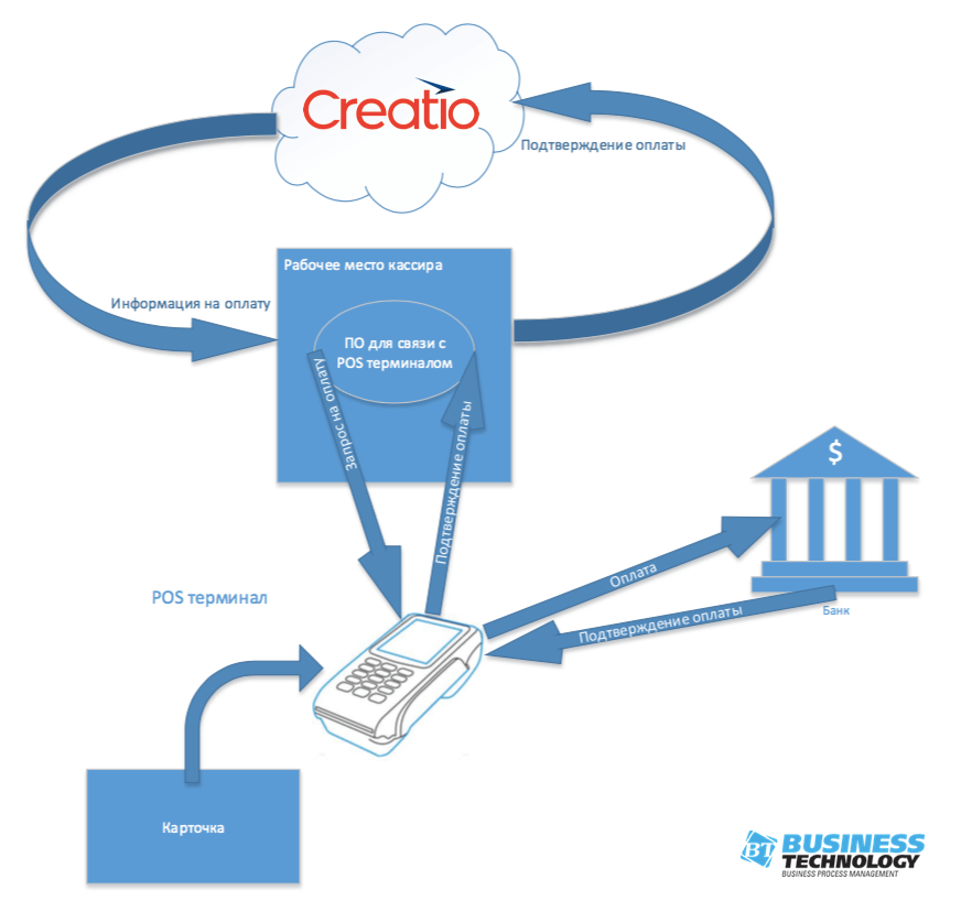 shema integracii CRM Creatio i Pos terminala