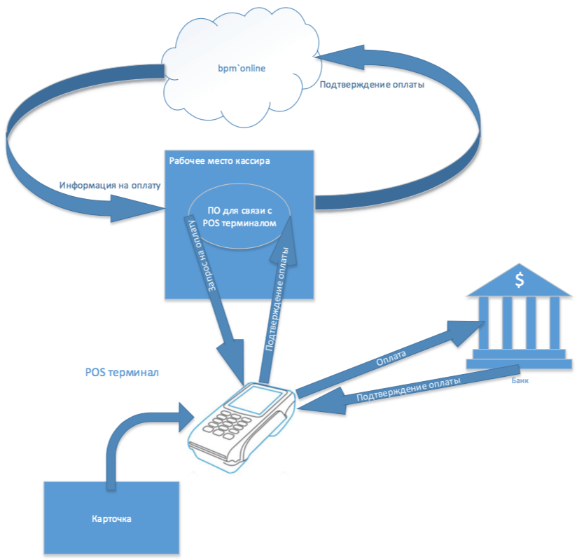 crm-POS-terminal oplaty-pay-bpmonline-