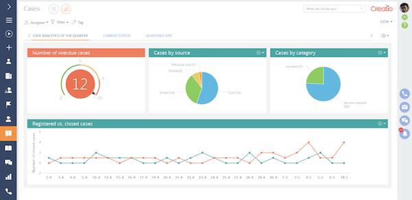 crm service analytics